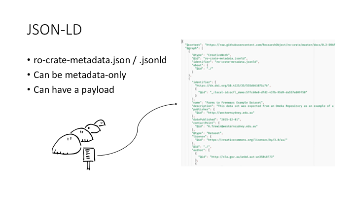 JSON-LD / ro-crate-metadata.json / .jsonld / Can be metadata-only / Can have a payload