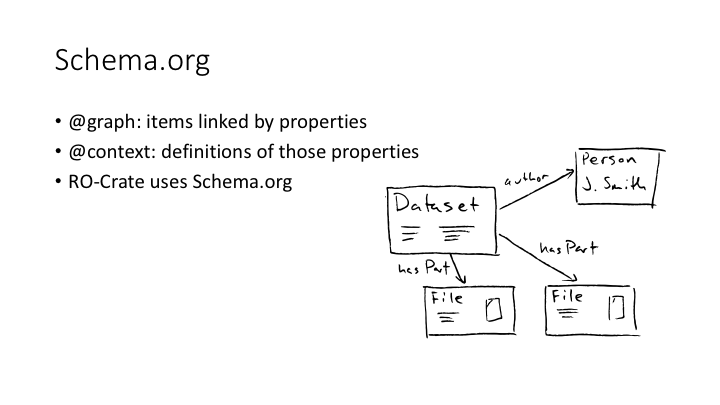 Schema.org / @graph: items linked by properties / @context: definitions of those properties / RO-Crate uses Schema.org