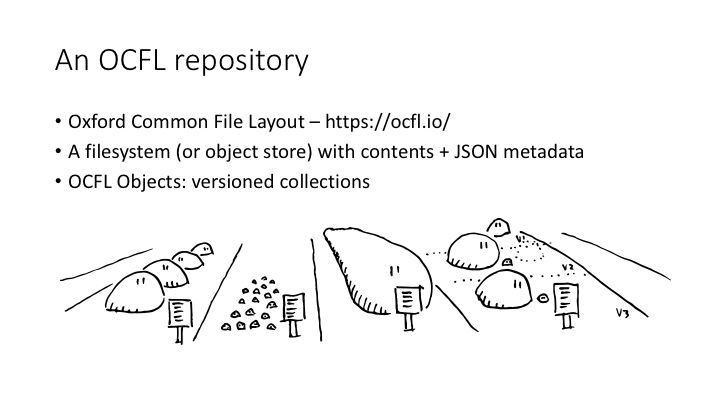 An OCFL repository / Oxford Common File Layout – https://ocfl.io/ / A filesystem (or object store) with contents + JSON metadata / OCFL Objects: versioned collections
