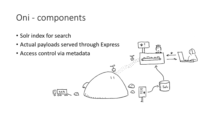 Oni - components / Solr index for search / Actual payloads served through Express / Access control via metadata