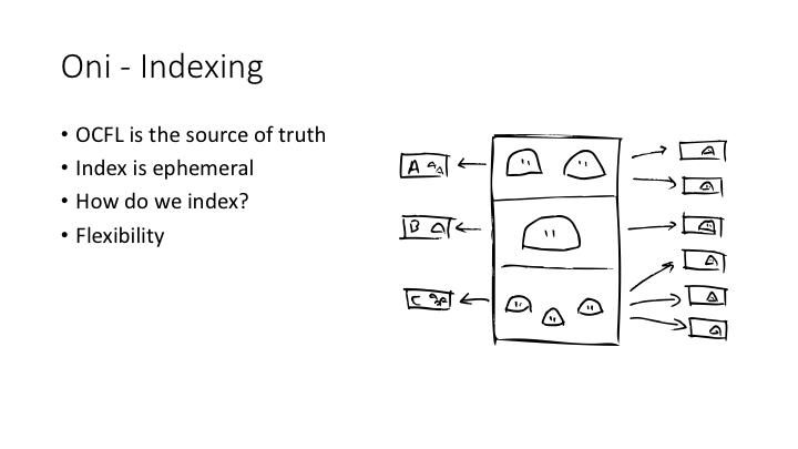 Oni - Indexing / OCFL is the source of truth / Index is ephemeral / How do we index? / Flexibility