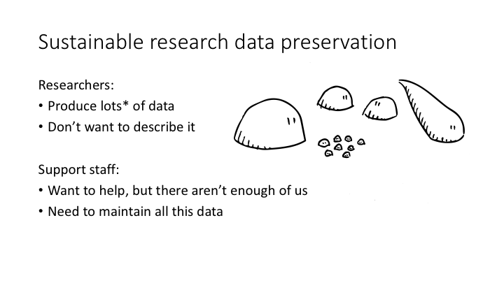 Sustainable research data preservation Researchers Produce lots of data Don't want to describe it / Support staff / want to help, but there aren't enough of us / Need to maintain all this data